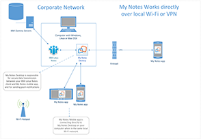 My Notes - Direct Connection