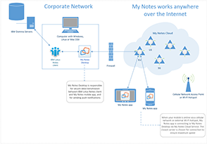 My Notes - Connection via Cloud